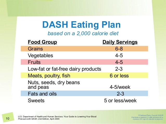 how many people follow the dash diet