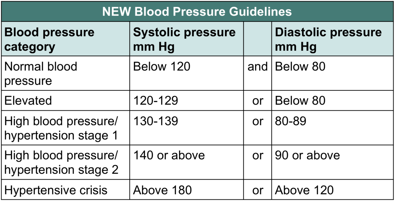 blood pressure medication new chart