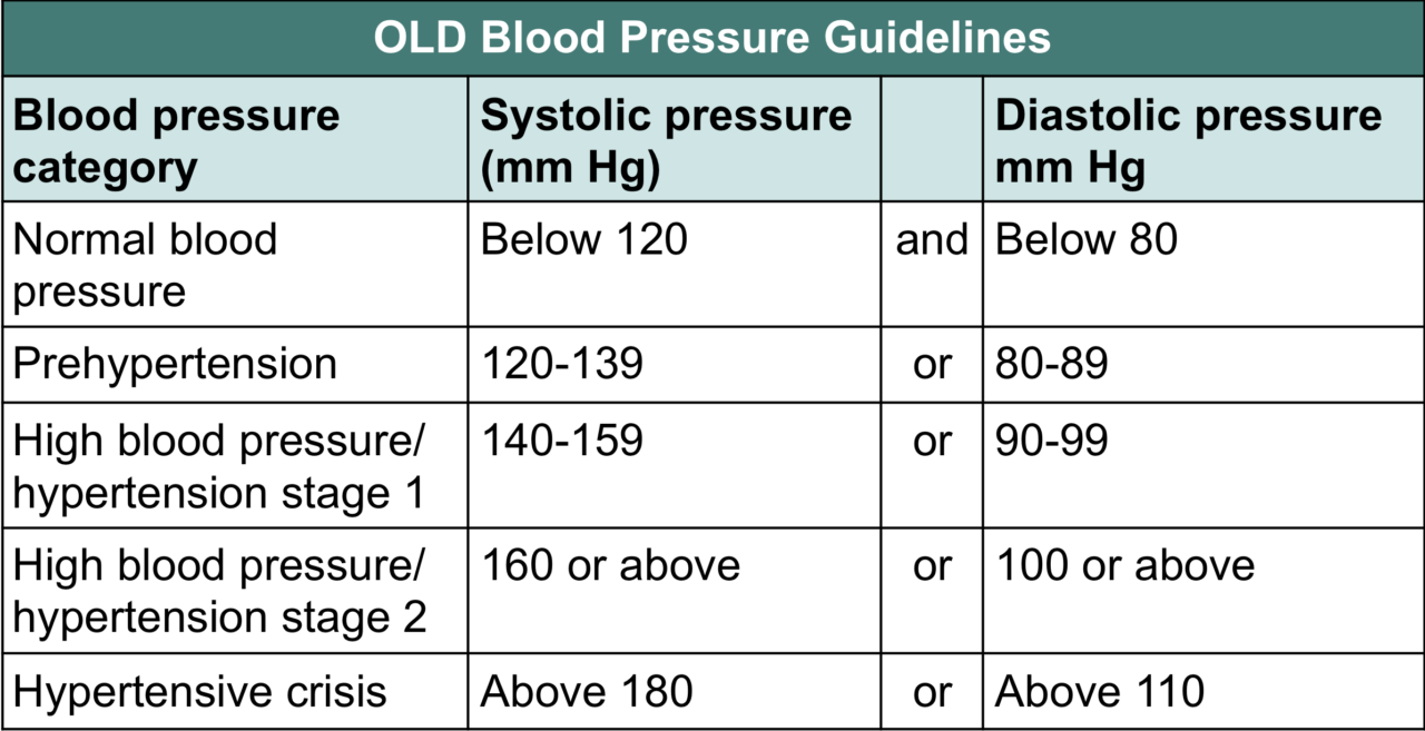 What is Normal Blood Pressure   RESPeRATE Blog