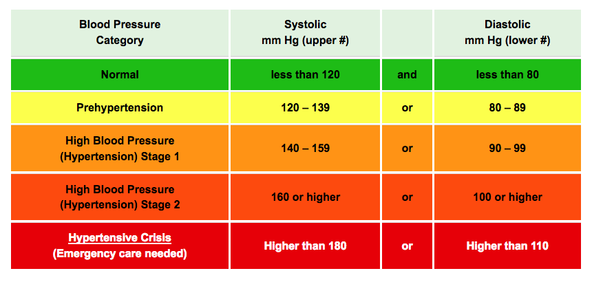 high blood pressure headache - chart