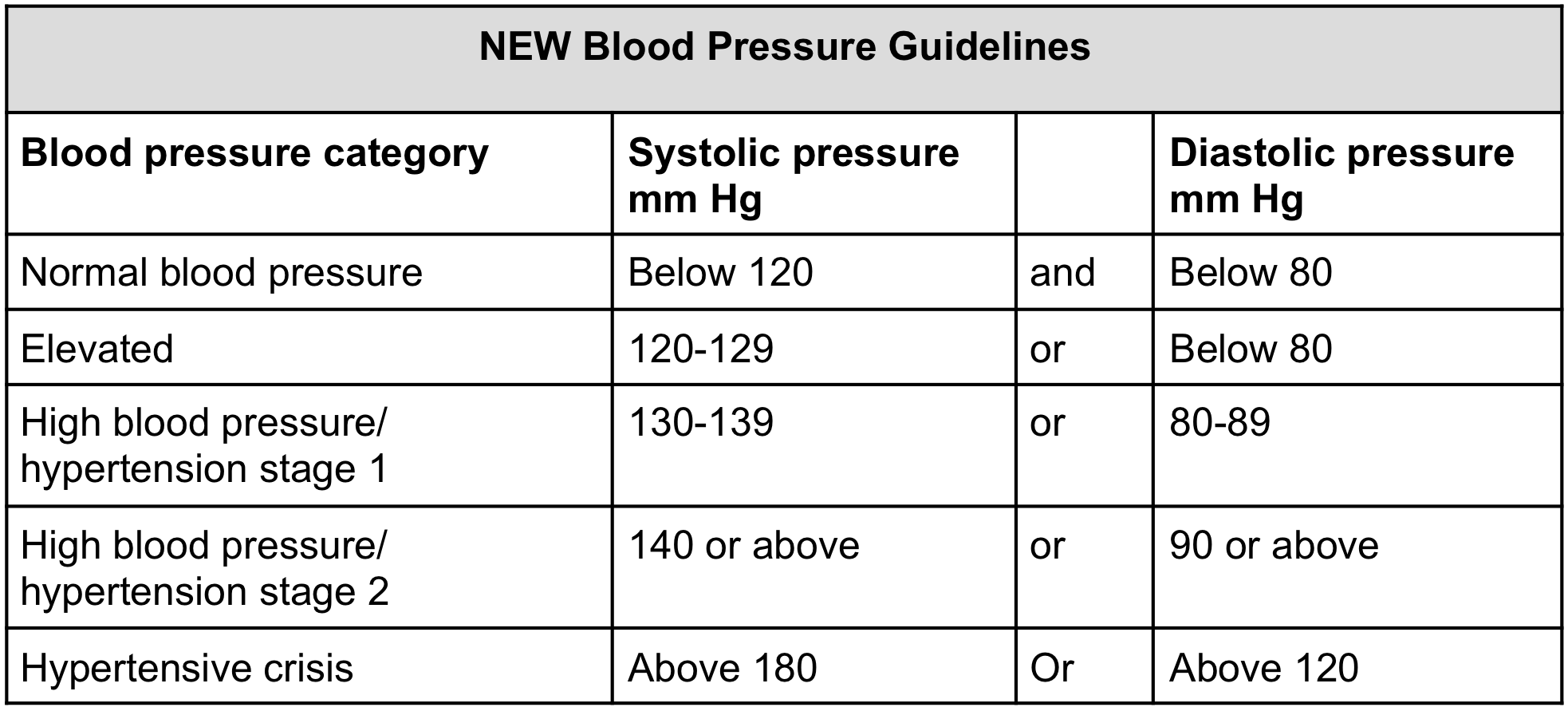 new normal blood pressure chart